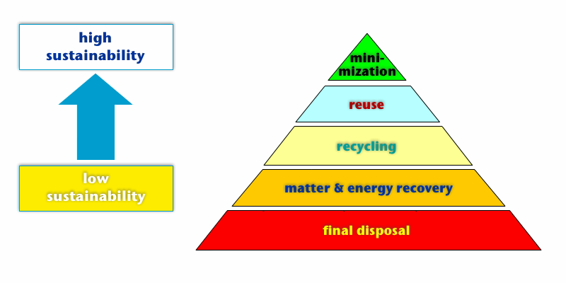 Current EU waste policy is based on a concept known as the waste hierarchy. This means that waste should be prevented and what cannot be prevented should be re-used, recycled and recovered as much as feasible. The aim of moving towards a recycling society means moving up the hierarchy, away from landfill and beyond recycling and recovery.
