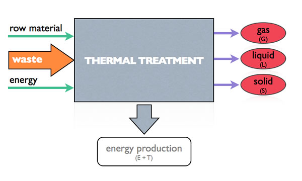Thermal treatments schema